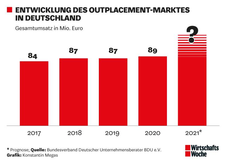 Entwicklung des Outplacement-Marktes in Deutschland