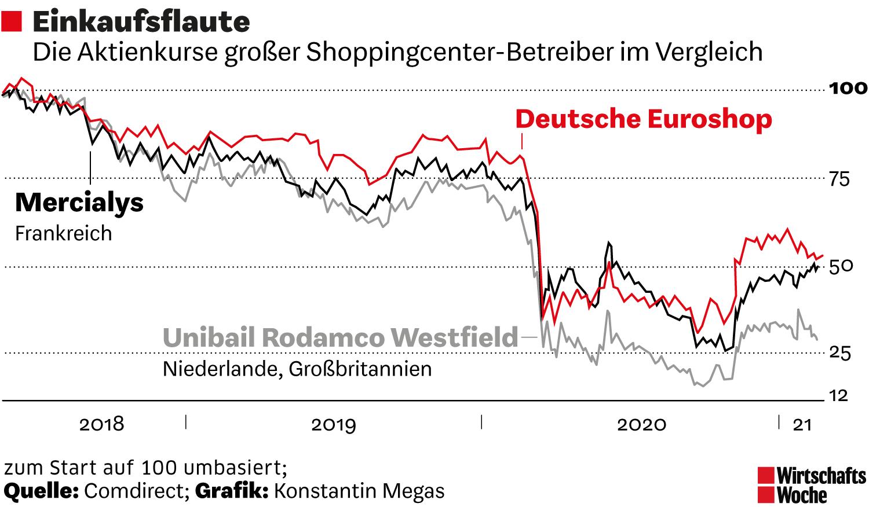 Die Aktienkurse großer Shoppingenterbetreiber im Vergleich