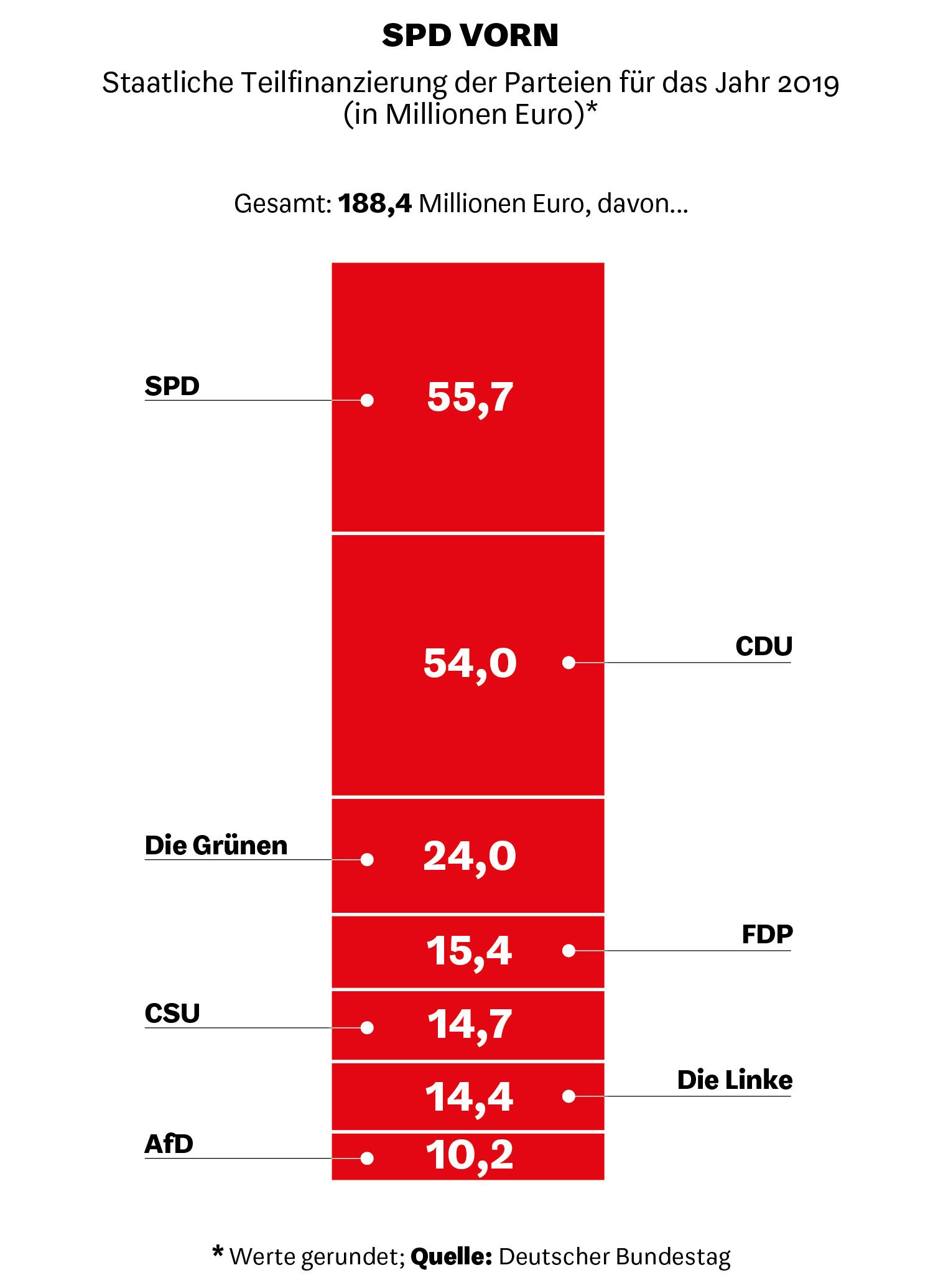 Staatliche Teilfinanzierung der Parteien für das Jahr 2019