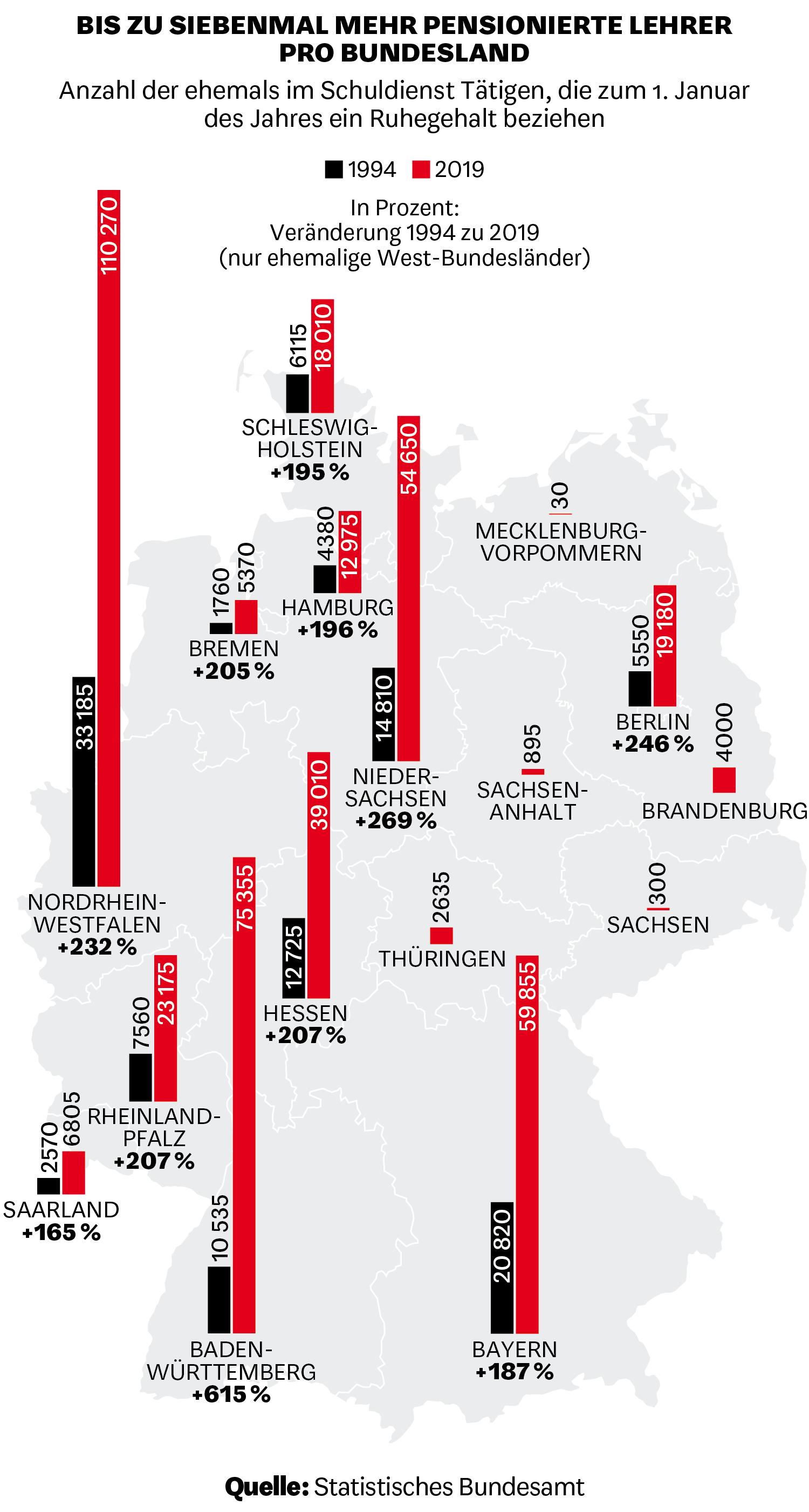 Anzahl der ehemals im Schuldienst Tätigen, die zum 1. Januar des Jahres ein Ruhegehalt beziehen