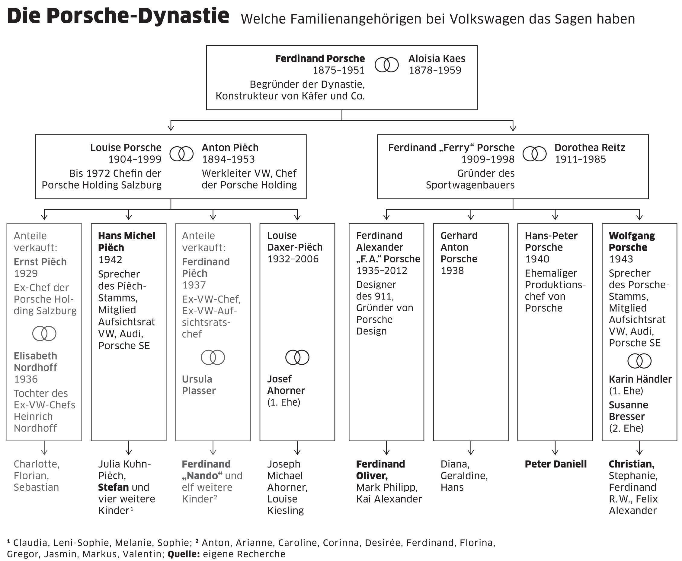 Grafik: Welche Familienangehörigen bei Volkswagen das Sagen haben
