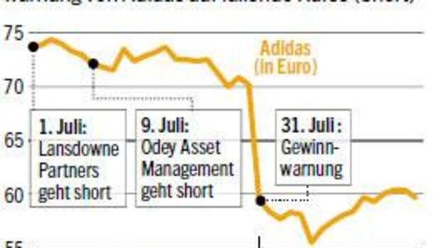 Wetten Auf Aktienkurse