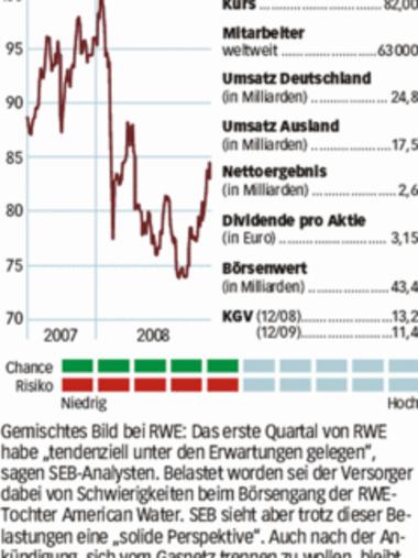 Rwe Aktienkurs Heute