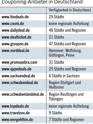 Tabelle: Couponing-Anbieter in Deutschland