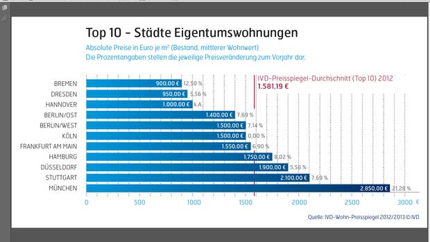 Immobilienpreise: Deutschlands Teuerste Städte