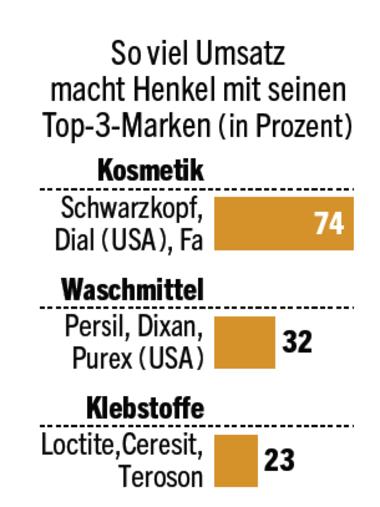 Henkel Chef Kasper Rorsted Pseudogrünes Marketing