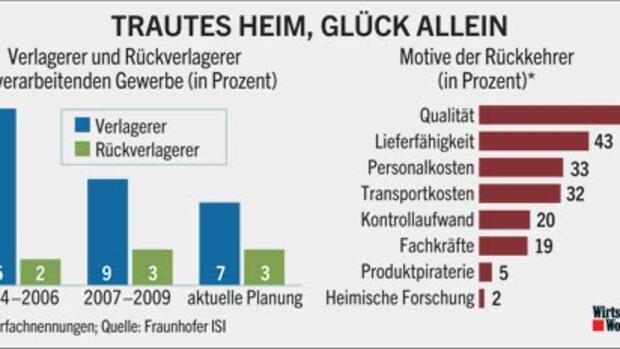 standort warum es viele unternehmen zur ck nach deutschland zieht. Black Bedroom Furniture Sets. Home Design Ideas
