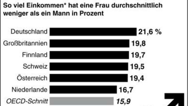Von tschechischen Frauen als weniger