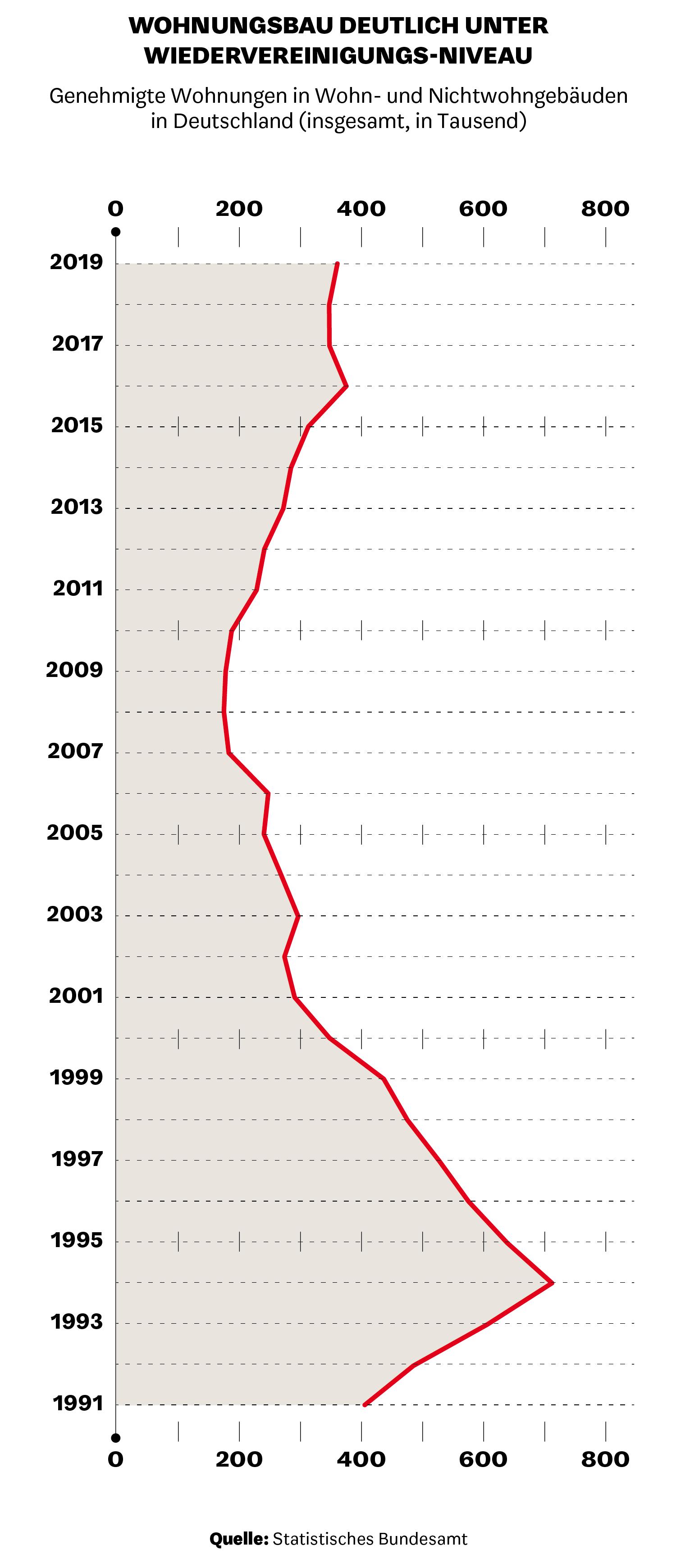 Wohnungsbau deutlich unter Wiedervereinigungs-Niveau